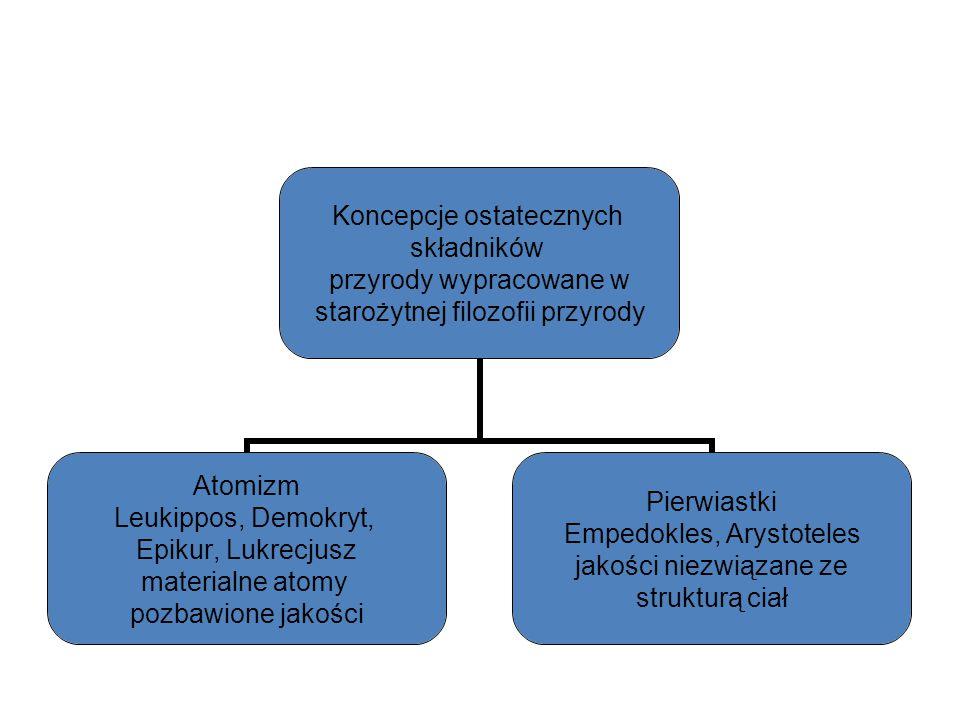 Koncepcje ostatecznych składników przyrody wypracowane w starożytnej filozofii przyrody Atomizm Leukippos, Demokryt, Epikur, Lukrecjusz materialne atomy pozbawione jakości Pierwiastki Empedokles, Arystoteles jakości niezwiązane ze strukturą ciał