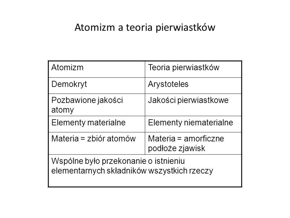 Atomizm a teoria pierwiastków AtomizmTeoria pierwiastków DemokrytArystoteles Pozbawione jakości atomy Jakości pierwiastkowe Elementy materialneElementy niematerialne Materia = zbiór atomówMateria = amorficzne podłoże zjawisk Wspólne było przekonanie o istnieniu elementarnych składników wszystkich rzeczy