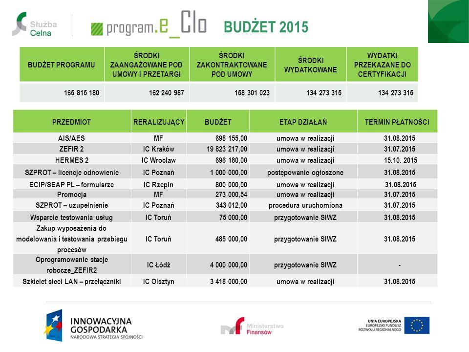 rozliczania dochodów budżetu państwa obsługiwanych przez Służbę Celną -w jednym miejscu -w Centrum Rozliczeń w IC w Krakowie CENTRALIZACJA 2015 TERMIN - 1 października 2015 r.