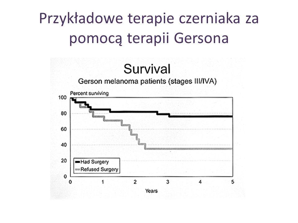 Czasy przeżycia pacjentów z nowotworem trzustki leczonych metodą Gersona PacjentWiekCzas przeżycia A5910 miesięcy B6611 miesięcy C4514 miesięcy E5114 miesięcy F7615 miesięcy G6917 miesięcy H615 miesięcy I623 lata i 5 miesięcy J593 lata i 7 miesięcy K62po 3 latach - brak choroby L67Po 7 latach – brak choroby Średnie roczne przeżycie: Gerson – 72%, Narodowy Instytut Zdrowia USA – 25% Średnie dwu letnie przeżycie: Gerson – 36%, Narodowy Instytut Zdrowia USA – 10%