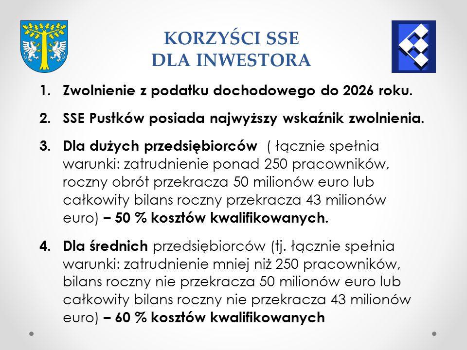 1.Zwolnienie z podatku dochodowego do 2026 roku.