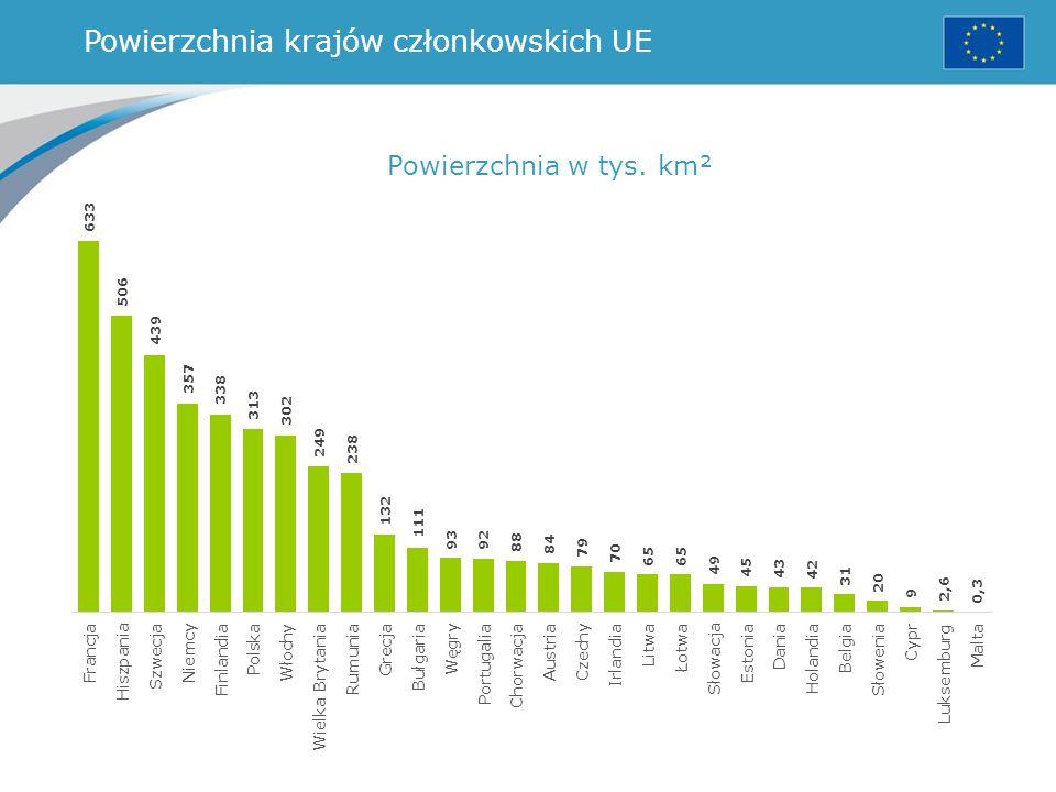 Powierzchnia krajów członkowskich UE Powierzchnia w tys. km²