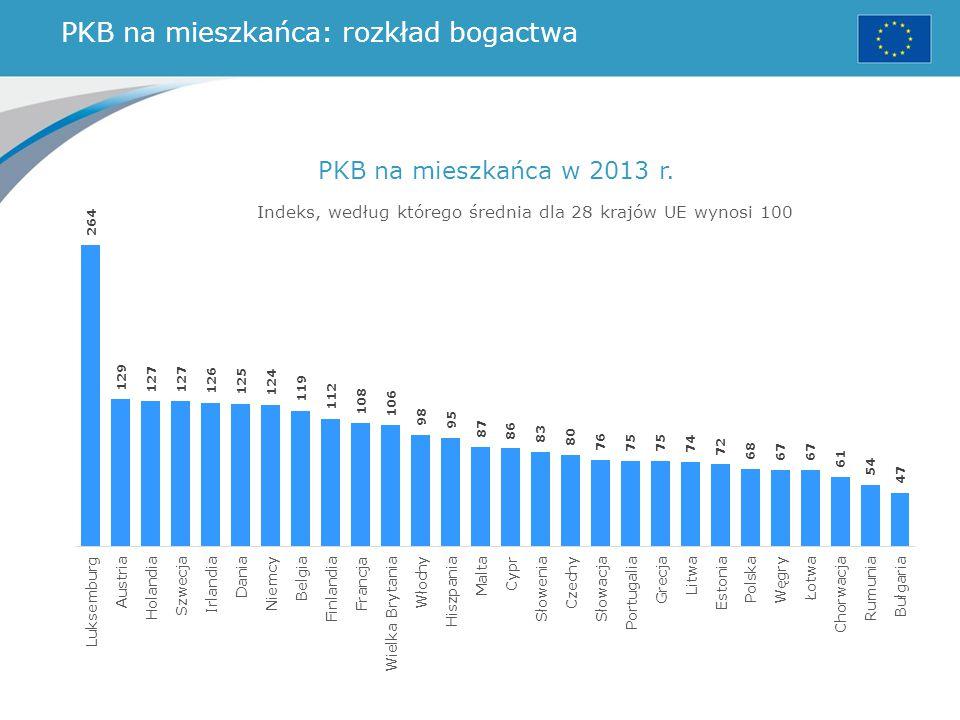 PKB na mieszkańca: rozkład bogactwa PKB na mieszkańca w 2013 r. Indeks, według którego średnia dla 28 krajów UE wynosi 100