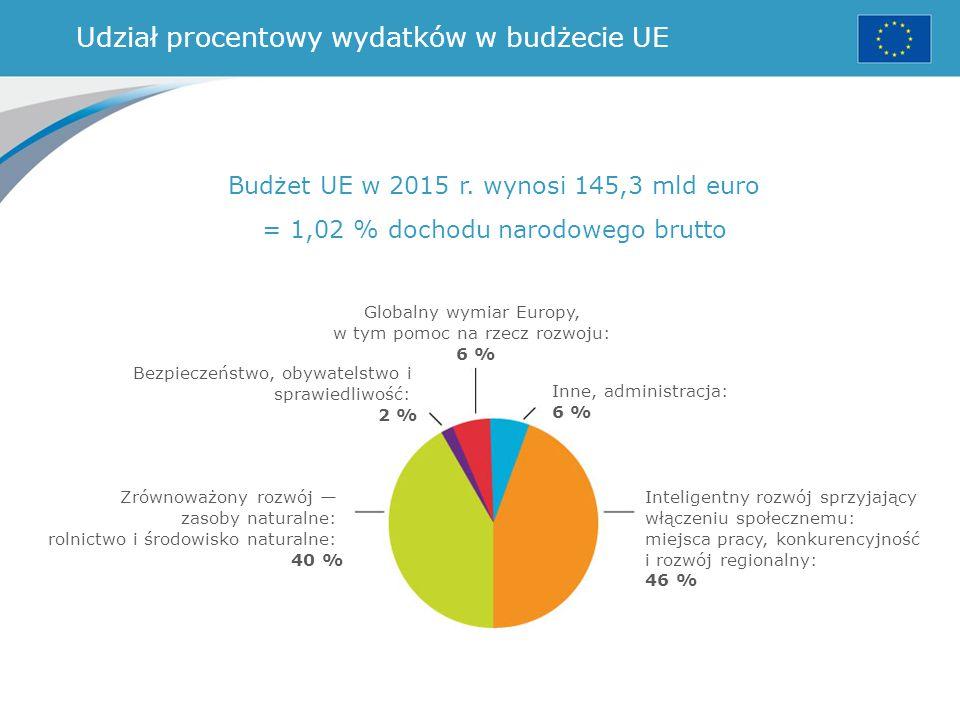 Udział procentowy wydatków w budżecie UE Budżet UE w 2015 r. wynosi 145,3 mld euro = 1,02 % dochodu narodowego brutto Globalny wymiar Europy, w tym po