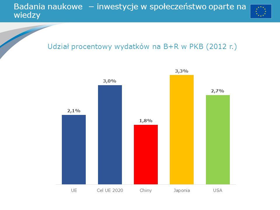 Badania naukowe − inwestycje w społeczeństwo oparte na wiedzy Udział procentowy wydatków na B+R w PKB (2012 r.)