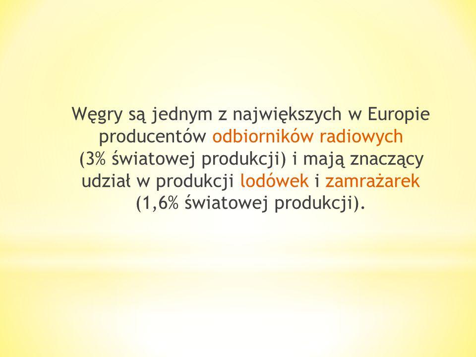 * Z innych gałęzi przemysłu większe znaczenie mają: włókiennictwo (Budapeszt, Segedyn), przemysł cementowy, porcelanowo-fajansowy i poligraficzny. * D