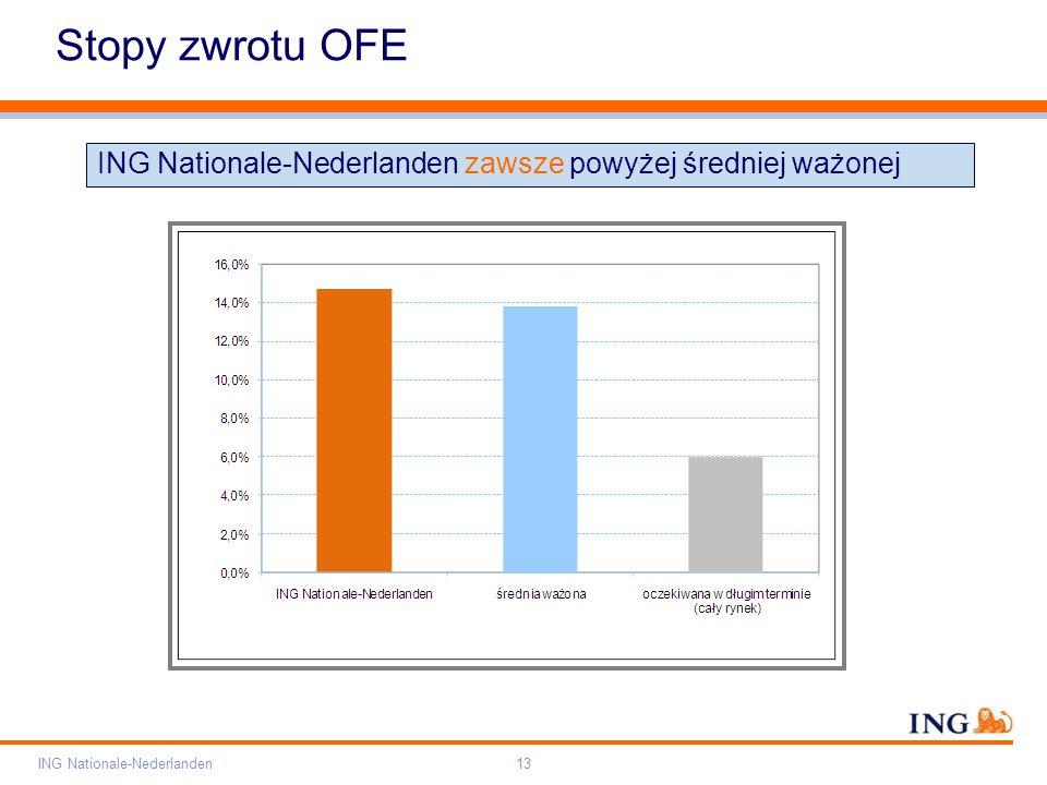 Pole zarezerwowane dla paska brandingowego Orange RGB= 255,102,000 Light blue RGB= 180,195,225 Dark blue RGB= 000,000,102 Grey RGB= 150,150,150 ING opis kolorów ING Nationale-Nederlanden13 Stopy zwrotu OFE ING Nationale-Nederlanden zawsze powyżej średniej ważonej