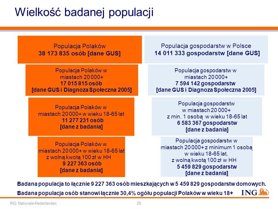 Pole zarezerwowane dla paska brandingowego Orange RGB= 255,102,000 Light blue RGB= 180,195,225 Dark blue RGB= 000,000,102 Grey RGB= 150,150,150 ING opis kolorów ING Nationale-Nederlanden26 Wielkość badanej populacji Populacja Polaków 38 173 835 osób [dane GUS] Populacja Polaków w miastach 20 000+ 17 015 815 osób [dane GUS i Diagnoza Społeczna 2005] Populacja Polaków w miastach 20 000+ w wieku 18-65 lat 11 277 231 osób [dane z badania] Populacja Polaków w miastach 20 000+ w wieku 18-65 lat z wolną kwotą 100 zł w HH 9 227 363 osób [dane z badania] Populacja gospodarstw w Polsce 14 011 333 gospodarstw [dane GUS] Populacja gospodarstw w miastach 20 000+ 7 594 142 gospodarstw [dane GUS i Diagnoza Społeczna 2005] Populacja gospodarstw w miastach 20 000+ z min.