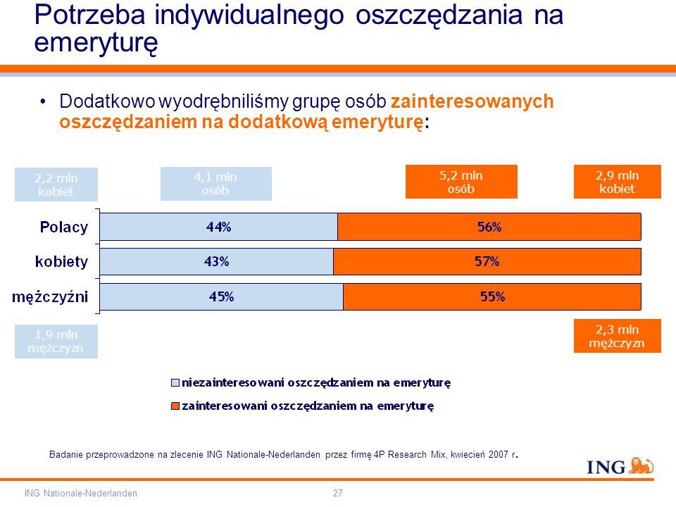 Pole zarezerwowane dla paska brandingowego Orange RGB= 255,102,000 Light blue RGB= 180,195,225 Dark blue RGB= 000,000,102 Grey RGB= 150,150,150 ING opis kolorów ING Nationale-Nederlanden27 Potrzeba indywidualnego oszczędzania na emeryturę 4,1 mln osób 5,2 mln osób 2,2 mln kobiet 2,9 mln kobiet 1,9 mln mężczyzn 2,3 mln mężczyzn Dodatkowo wyodrębniliśmy grupę osób zainteresowanych oszczędzaniem na dodatkową emeryturę: Badanie przeprowadzone na zlecenie ING Nationale-Nederlanden przez firmę 4P Research Mix, kwiecień 2007 r.