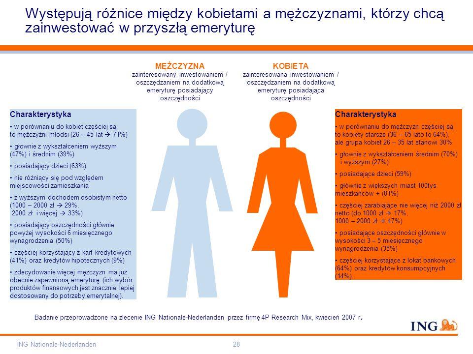 Pole zarezerwowane dla paska brandingowego Orange RGB= 255,102,000 Light blue RGB= 180,195,225 Dark blue RGB= 000,000,102 Grey RGB= 150,150,150 ING opis kolorów ING Nationale-Nederlanden28 Występują różnice między kobietami a mężczyznami, którzy chcą zainwestować w przyszłą emeryturę MĘŻCZYZNA zainteresowany inwestowaniem / oszczędzaniem na dodatkową emeryturę posiadający oszczędności KOBIETA zainteresowana inwestowaniem / oszczędzaniem na dodatkową emeryturę posiadająca oszczędności Charakterystyka w porównaniu do mężczyzn częściej są to kobiety starsze (36 – 65 lato to 64%), ale grupa kobiet 26 – 35 lat stanowi 30% głownie z wykształceniem średnim (70%) i wyższym (27%) posiadające dzieci (59%) głównie z większych miast 100tys mieszkańców + (81%) częściej zarabiające nie więcej niż 2000 zł netto (do 1000 zł  17%, 1000 – 2000 zł  47%) posiadające oszczędności głównie w wysokości 3 – 5 miesięcznego wynagrodzenia (35%) częściej korzystające z lokat bankowych (64%) oraz kredytów konsumpcyjnych (14%).