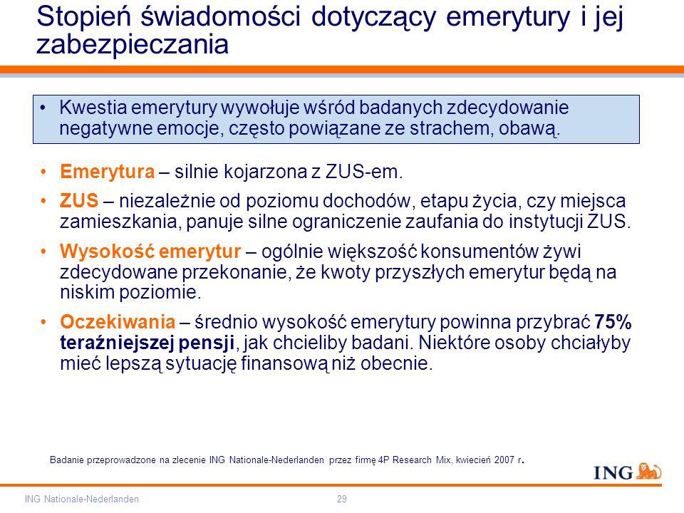 Pole zarezerwowane dla paska brandingowego Orange RGB= 255,102,000 Light blue RGB= 180,195,225 Dark blue RGB= 000,000,102 Grey RGB= 150,150,150 ING opis kolorów ING Nationale-Nederlanden29 Stopień świadomości dotyczący emerytury i jej zabezpieczania Emerytura – silnie kojarzona z ZUS-em.
