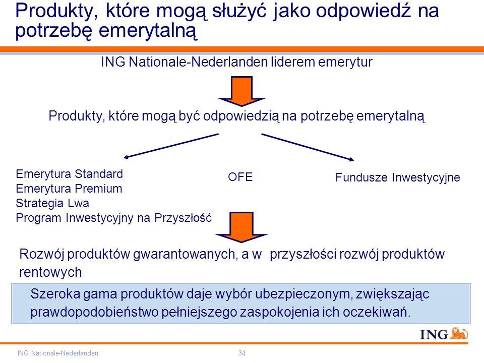 Pole zarezerwowane dla paska brandingowego Orange RGB= 255,102,000 Light blue RGB= 180,195,225 Dark blue RGB= 000,000,102 Grey RGB= 150,150,150 ING opis kolorów ING Nationale-Nederlanden34 Produkty, które mogą służyć jako odpowiedź na potrzebę emerytalną ING Nationale-Nederlanden liderem emerytur Produkty, które mogą być odpowiedzią na potrzebę emerytalną OFE Emerytura Standard Emerytura Premium Strategia Lwa Program Inwestycyjny na Przyszłość Rozwój produktów gwarantowanych, a w przyszłości rozwój produktów rentowych Szeroka gama produktów daje wybór ubezpieczonym, zwiększając prawdopodobieństwo pełniejszego zaspokojenia ich oczekiwań.