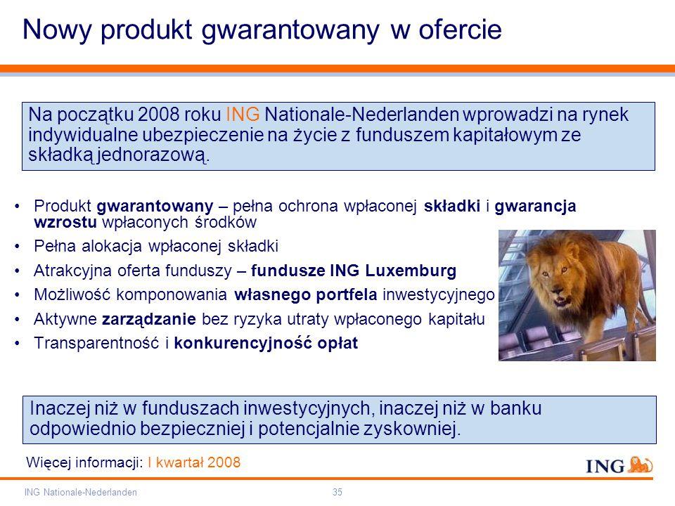 Pole zarezerwowane dla paska brandingowego Orange RGB= 255,102,000 Light blue RGB= 180,195,225 Dark blue RGB= 000,000,102 Grey RGB= 150,150,150 ING opis kolorów ING Nationale-Nederlanden35 Nowy produkt gwarantowany w ofercie Produkt gwarantowany – pełna ochrona wpłaconej składki i gwarancja wzrostu wpłaconych środków Pełna alokacja wpłaconej składki Atrakcyjna oferta funduszy – fundusze ING Luxemburg Możliwość komponowania własnego portfela inwestycyjnego Aktywne zarządzanie bez ryzyka utraty wpłaconego kapitału Transparentność i konkurencyjność opłat Na początku 2008 roku ING Nationale-Nederlanden wprowadzi na rynek indywidualne ubezpieczenie na życie z funduszem kapitałowym ze składką jednorazową.