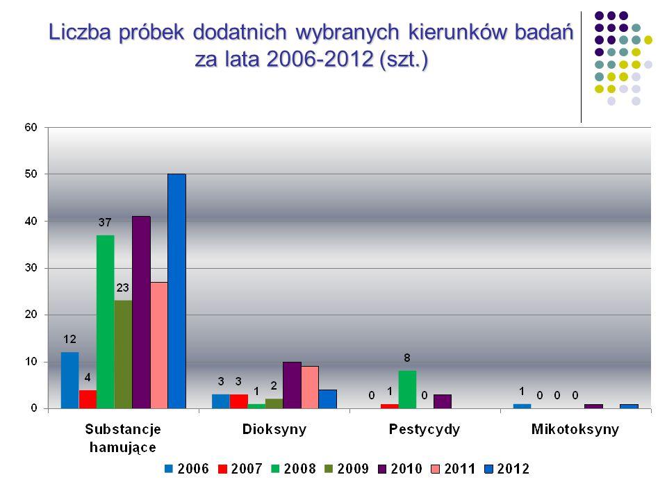 Liczba próbek dodatnich wybranych kierunków badań za lata 2006-2012 (szt.)