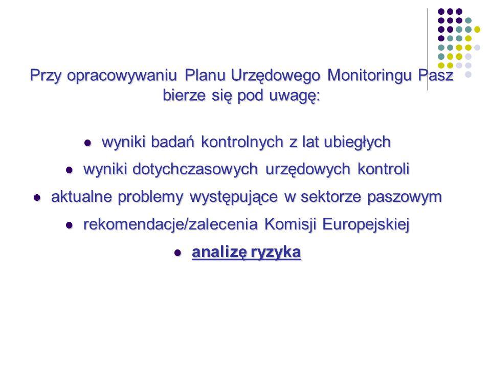 wyniki badań kontrolnych z lat ubiegłych wyniki badań kontrolnych z lat ubiegłych wyniki dotychczasowych urzędowych kontroli wyniki dotychczasowych urzędowych kontroli aktualne problemy występujące w sektorze paszowym aktualne problemy występujące w sektorze paszowym rekomendacje/zalecenia Komisji Europejskiej rekomendacje/zalecenia Komisji Europejskiej analizę ryzyka analizę ryzyka Przy opracowywaniu Planu Urzędowego Monitoringu Pasz bierze się pod uwagę: