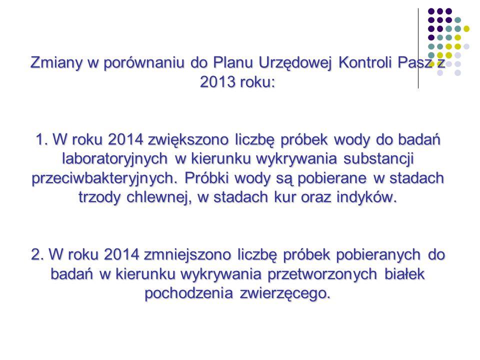 Zmiany w porównaniu do Planu Urzędowej Kontroli Pasz z 2013 roku: 1.