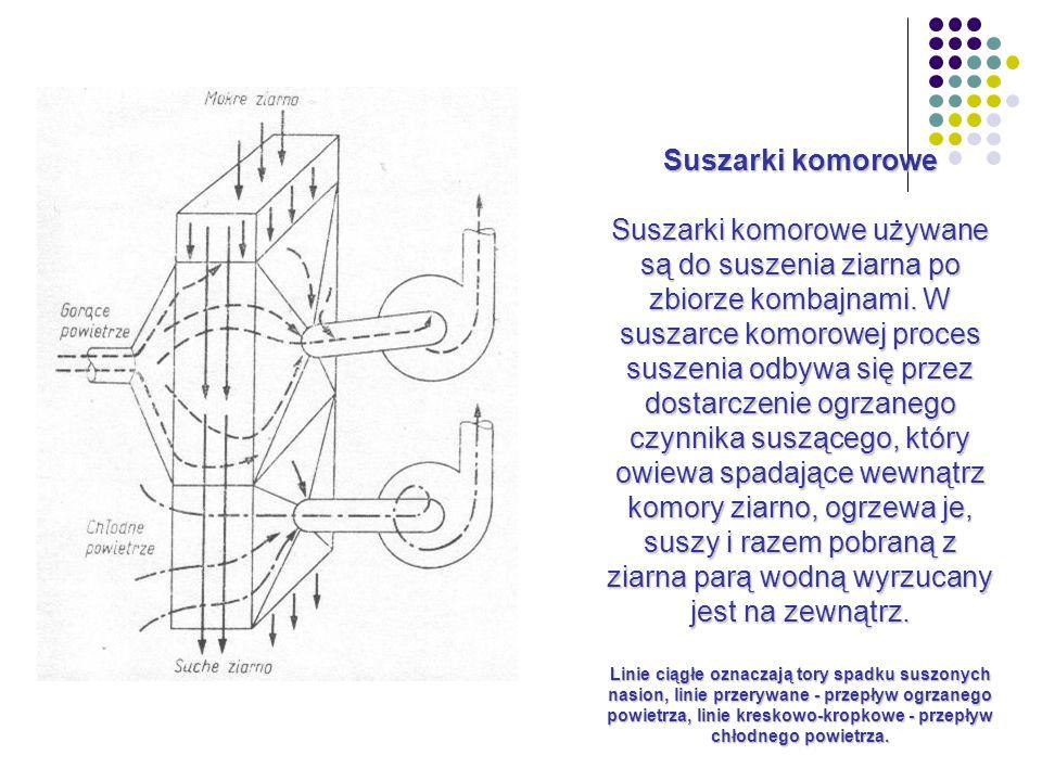 Suszarki komorowe Suszarki komorowe używane są do suszenia ziarna po zbiorze kombajnami.