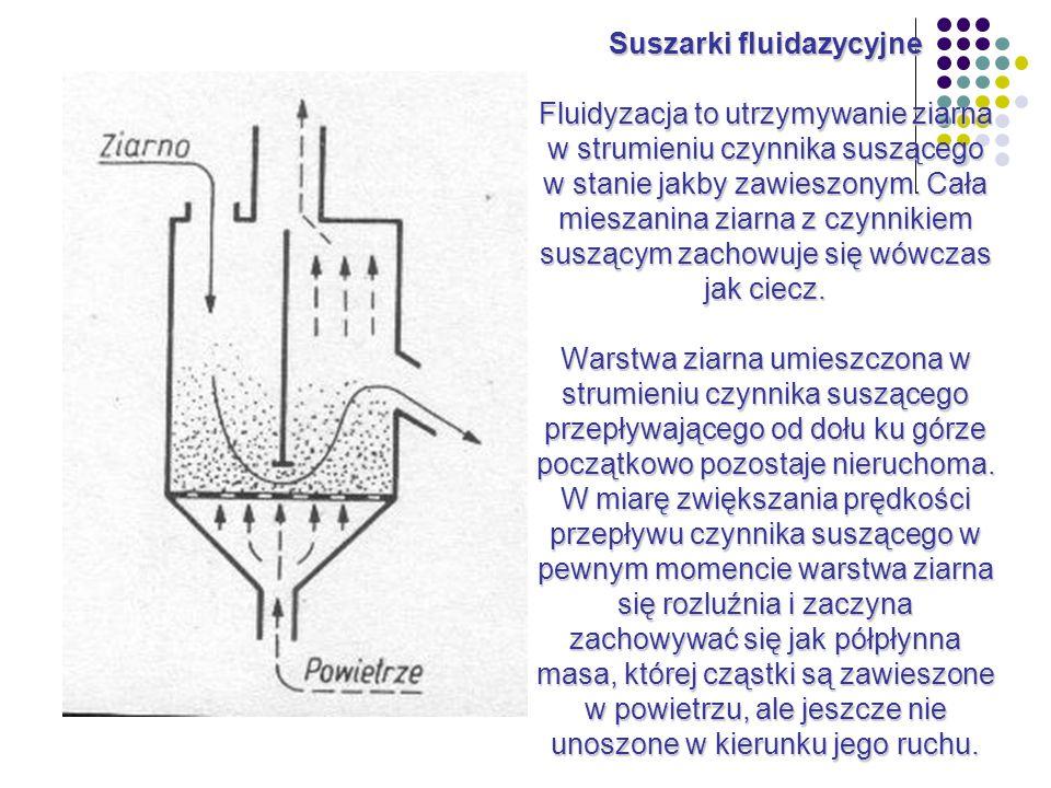 Suszarki fluidazycyjne Fluidyzacja to utrzymywanie ziarna w strumieniu czynnika suszącego w stanie jakby zawieszonym.