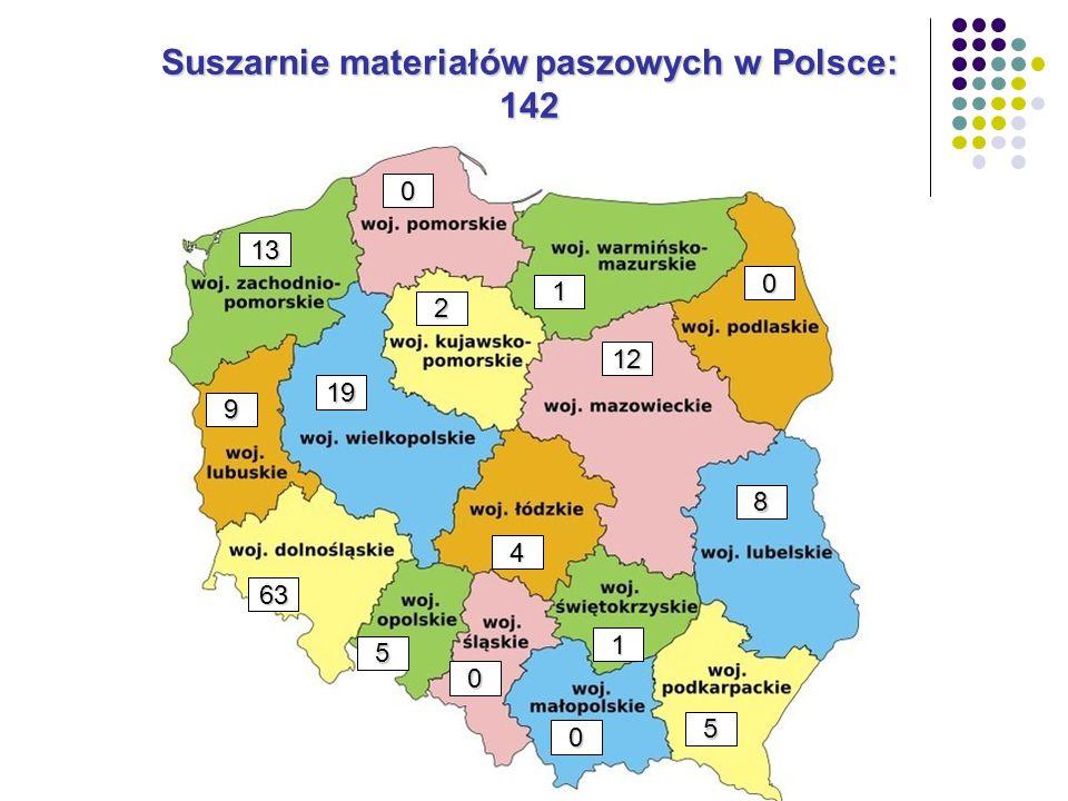 Suszarnie materiałów paszowych w Polsce: 142 0 8 5 0 1 12 1 0 13 19 2 4 0 5 63 9