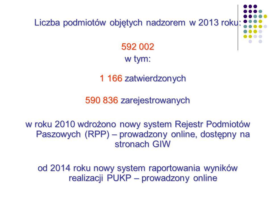 Liczba podmiotów objętych nadzorem w 2013 roku: 592 002 w tym: 1 166 zatwierdzonych 590 836 zarejestrowanych w roku 2010 wdrożono nowy system Rejestr Podmiotów Paszowych (RPP) – prowadzony online, dostępny na stronach GIW od 2014 roku nowy system raportowania wyników realizacji PUKP – prowadzony online
