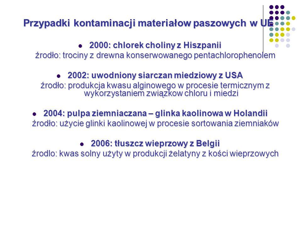2000: chlorek choliny z Hiszpanii 2000: chlorek choliny z Hiszpanii źrodło: trociny z drewna konserwowanego pentachlorophenolem 2002: uwodniony siarczan miedziowy z USA 2002: uwodniony siarczan miedziowy z USA źrodło: produkcja kwasu alginowego w procesie termicznym z wykorzystaniem związkow chloru i miedzi 2004: pulpa ziemniaczana – glinka kaolinowa w Holandii 2004: pulpa ziemniaczana – glinka kaolinowa w Holandii źrodło: użycie glinki kaolinowej w procesie sortowania ziemniaków 2006: tłuszcz wieprzowy z Belgii 2006: tłuszcz wieprzowy z Belgii źrodlo: kwas solny użyty w produkcji żelatyny z kości wieprzowych Przypadki kontaminacji materiałow paszowych w UE