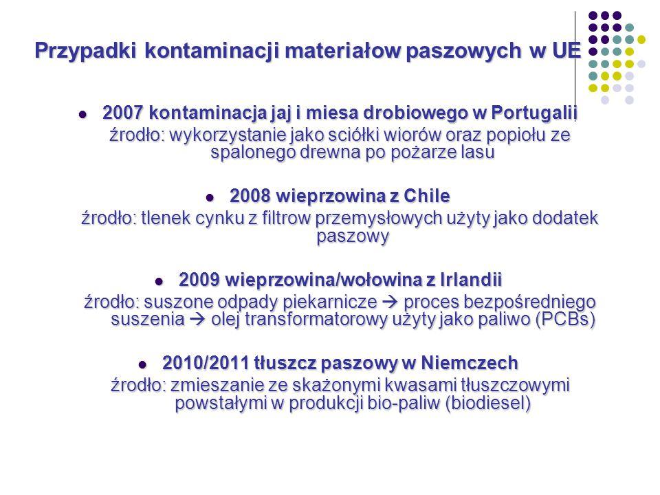 2007 kontaminacja jaj i miesa drobiowego w Portugalii 2007 kontaminacja jaj i miesa drobiowego w Portugalii źrodło: wykorzystanie jako sciółki wiorów oraz popiołu ze spalonego drewna po pożarze lasu 2008 wieprzowina z Chile 2008 wieprzowina z Chile źrodło: tlenek cynku z filtrow przemysłowych użyty jako dodatek paszowy 2009 wieprzowina/wołowina z Irlandii 2009 wieprzowina/wołowina z Irlandii źrodło: suszone odpady piekarnicze  proces bezpośredniego suszenia  olej transformatorowy użyty jako paliwo (PCBs) 2010/2011 tłuszcz paszowy w Niemczech 2010/2011 tłuszcz paszowy w Niemczech źrodło: zmieszanie ze skażonymi kwasami tłuszczowymi powstałymi w produkcji bio-paliw (biodiesel) Przypadki kontaminacji materiałow paszowych w UE
