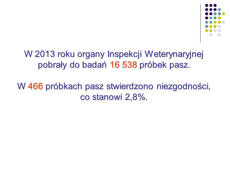 W 2013 roku organy Inspekcji Weterynaryjnej pobrały do badań 16 538 próbek pasz.