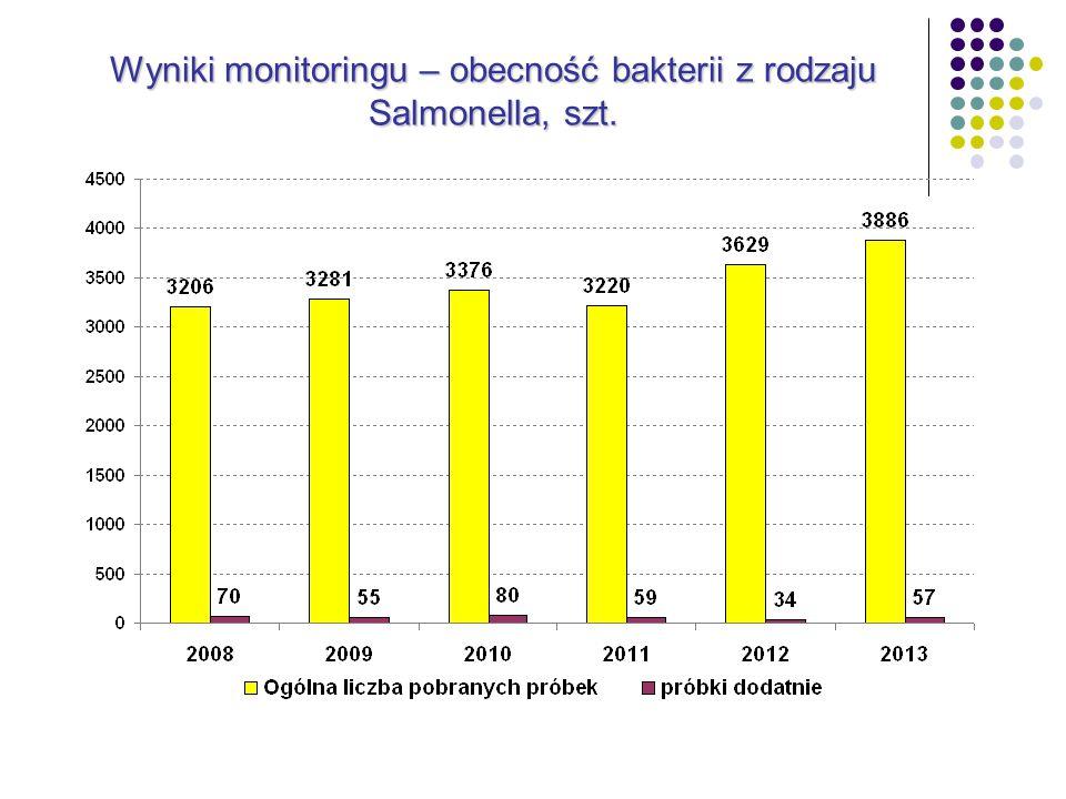 Wyniki monitoringu – obecność bakterii z rodzaju Salmonella, szt.