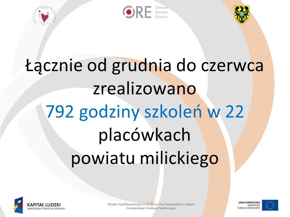 Łącznie od grudnia do czerwca zrealizowano 792 godziny szkoleń w 22 placówkach powiatu milickiego
