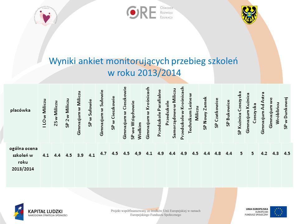 Wyniki ankiet monitorujących przebieg szkoleń w roku 2013/2014 placówka I LO w Miliczu ZS w Miliczu SP 2 w Miliczu Gimnazjum w Miliczu SP w Sułowie Gi