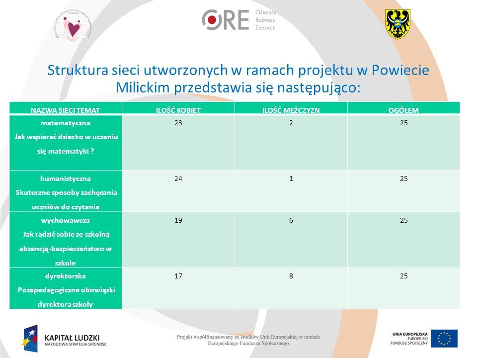Struktura sieci utworzonych w ramach projektu w Powiecie Milickim przedstawia się następująco: NAZWA SIECI TEMATILOŚĆ KOBIETILOŚĆ MĘŻCZYZNOGÓŁEM matem