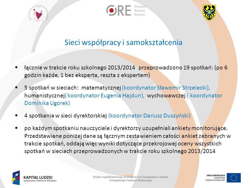 Sieci współpracy i samokształcenia  łącznie w trakcie roku szkolnego 2013/2014 przeprowadzono 19 spotkań: (po 6 godzin każde, 1 bez eksperta, reszta