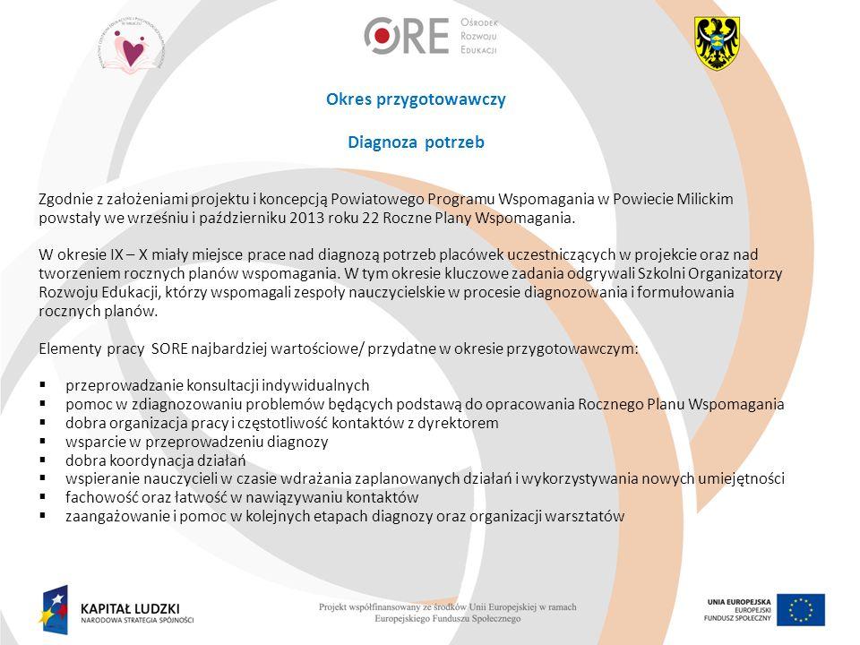 Okres przygotowawczy Diagnoza potrzeb Zgodnie z założeniami projektu i koncepcją Powiatowego Programu Wspomagania w Powiecie Milickim powstały we wrześniu i październiku 2013 roku 22 Roczne Plany Wspomagania.