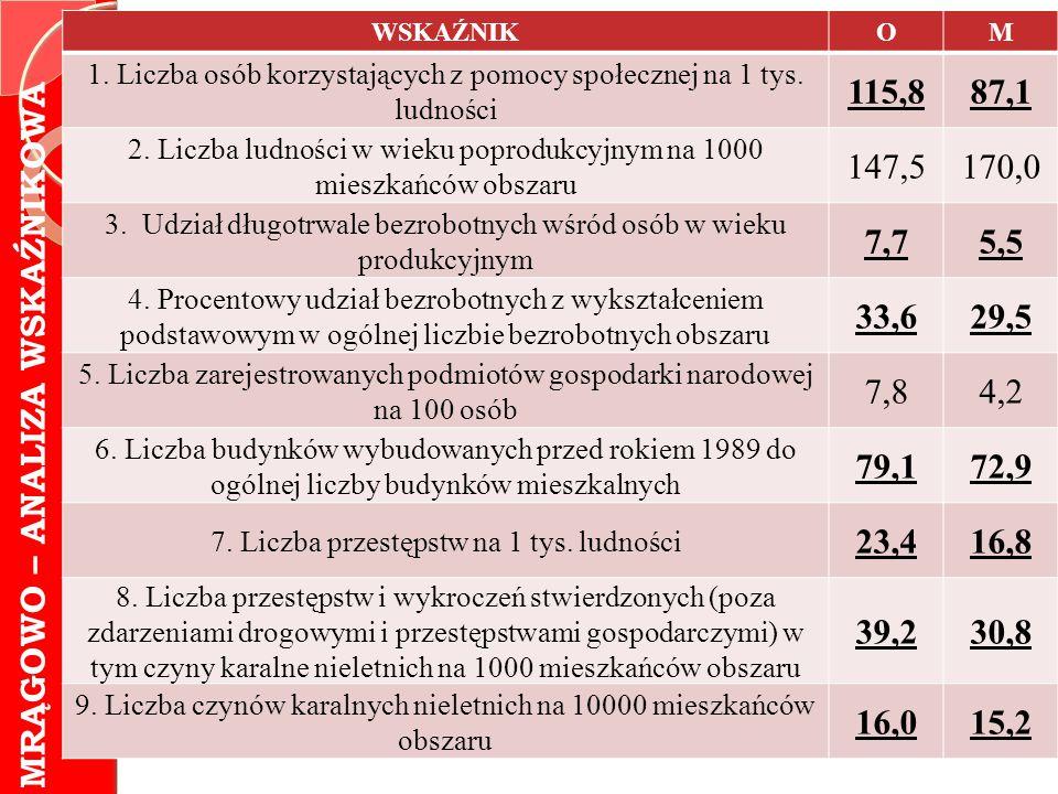 MRĄGOWO – ANALIZA WSKAŹNIKOWA WSKAŹNIKOM 1. Liczba osób korzystających z pomocy społecznej na 1 tys. ludności 115,887,1 2. Liczba ludności w wieku pop