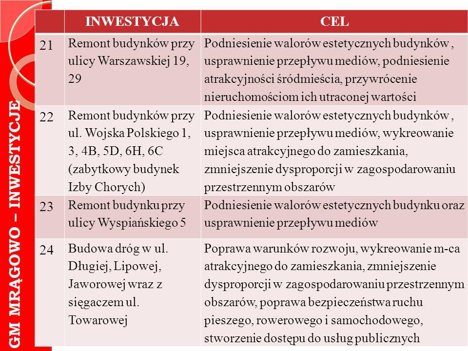 GM MRĄGOWO – INWESTYCJE INWESTYCJACEL 21 Remont budynków przy ulicy Warszawskiej 19, 29 Podniesienie walorów estetycznych budynków, usprawnienie przep