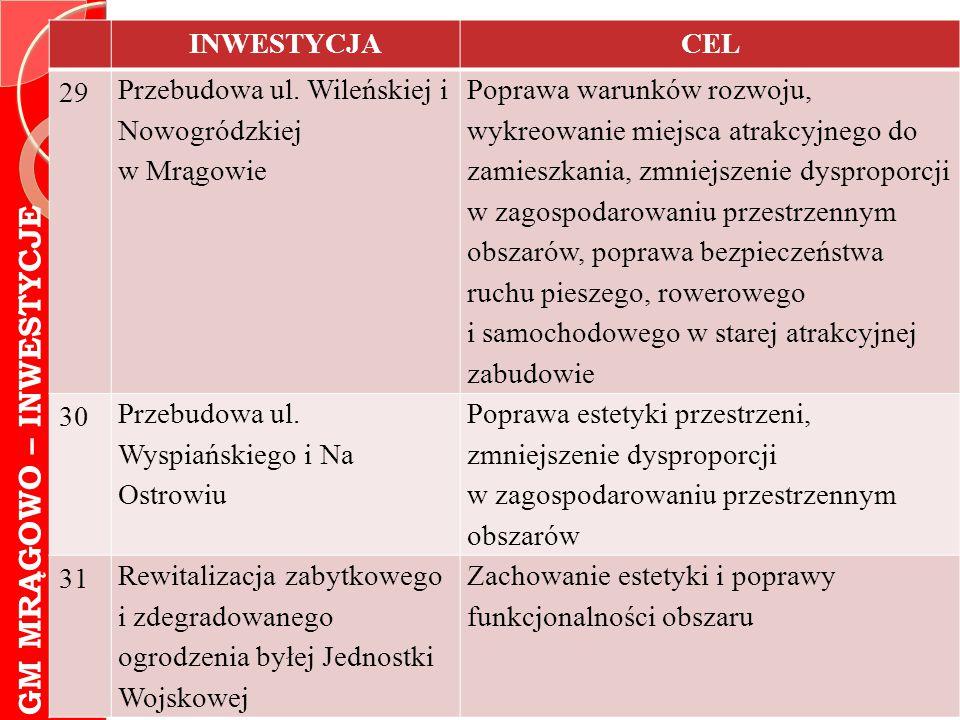GM MRĄGOWO – INWESTYCJE INWESTYCJACEL 29 Przebudowa ul. Wileńskiej i Nowogródzkiej w Mrągowie Poprawa warunków rozwoju, wykreowanie miejsca atrakcyjne