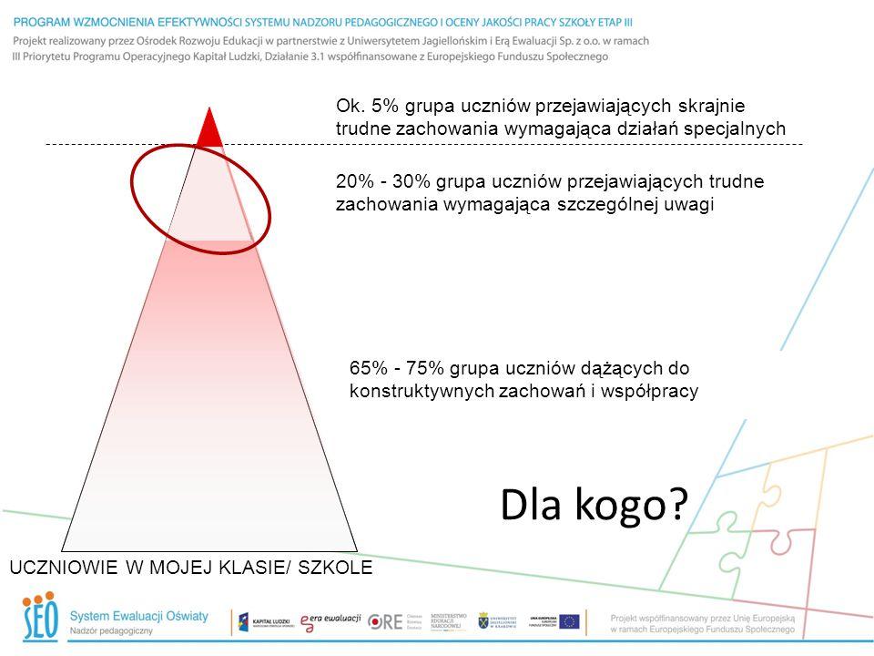 Dla kogo? UCZNIOWIE W MOJEJ KLASIE/ SZKOLE 65% - 75% grupa uczniów dążących do konstruktywnych zachowań i współpracy 20% - 30% grupa uczniów przejawia