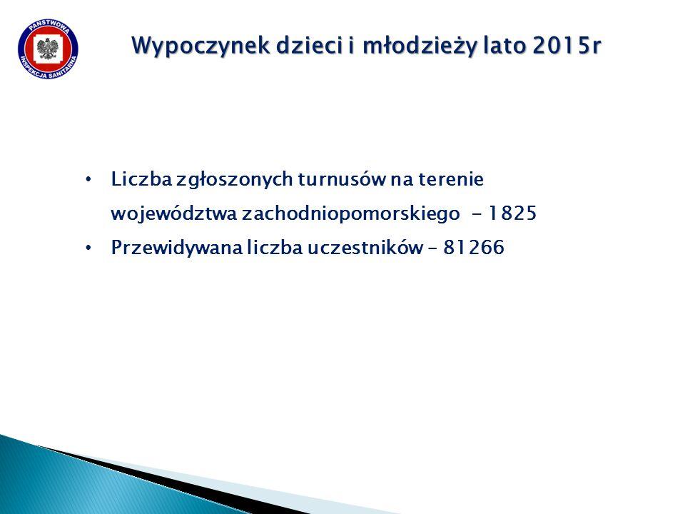Liczba zgłoszonych turnusów na terenie województwa zachodniopomorskiego - 1825 Przewidywana liczba uczestników – 81266 Wypoczynek dzieci i młodzieży lato 2015r