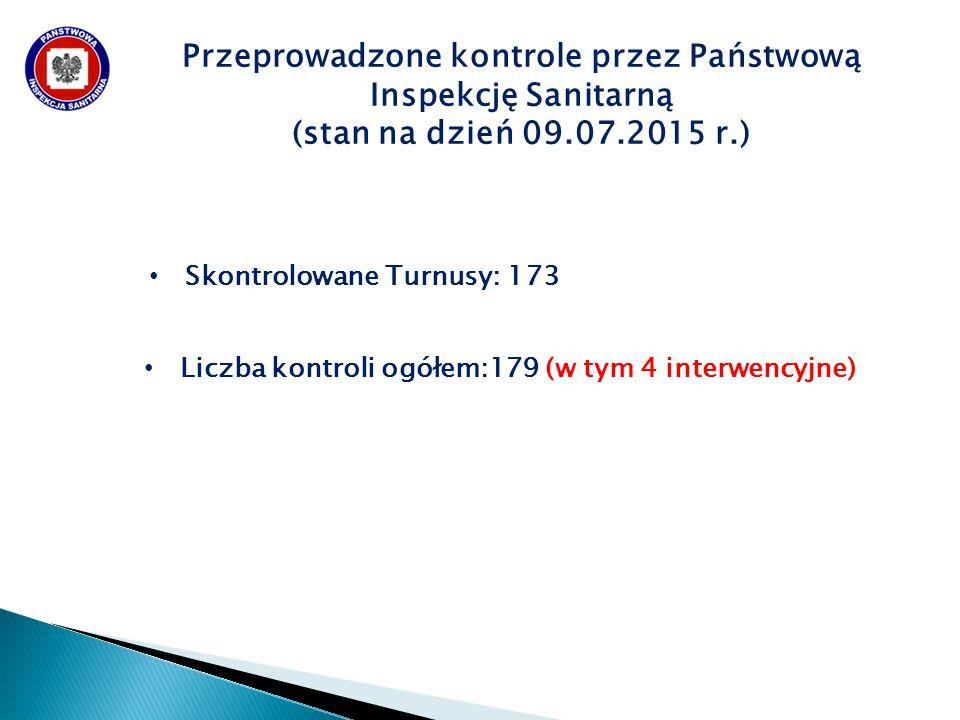 Skontrolowane Turnusy: 173 Przeprowadzone kontrole przez Państwową Inspekcję Sanitarną (stan na dzień 09.07.2015 r.) Liczba kontroli ogółem:179 (w tym 4 interwencyjne)