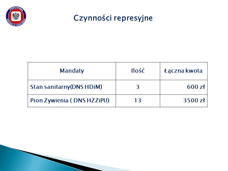 Czynności represyjne MandatyIlośćŁączna kwota Stan sanitarny(DNS HDiM)3600 zł Pion Żywienia ( DNS HŻŻiPU)133500 zł
