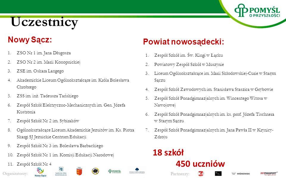 Uczestnicy Nowy Sącz: 1.ZSO Nr 1 im. Jana Długosza 2.ZSO Nr 2 im.
