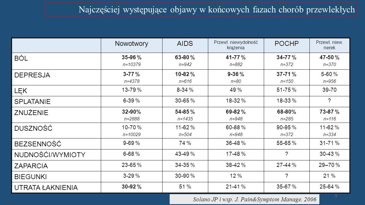 PAP/Rynek Zdrowia 18 kwietnia 2015 08:07 Zwiększenie nakładów na opiekę paliatywną i hospicyjną oraz liczby kontaktowanych świadczeń Pacjent nieuleczalnie chory, a system opieki zdrowotnej w Polsce .