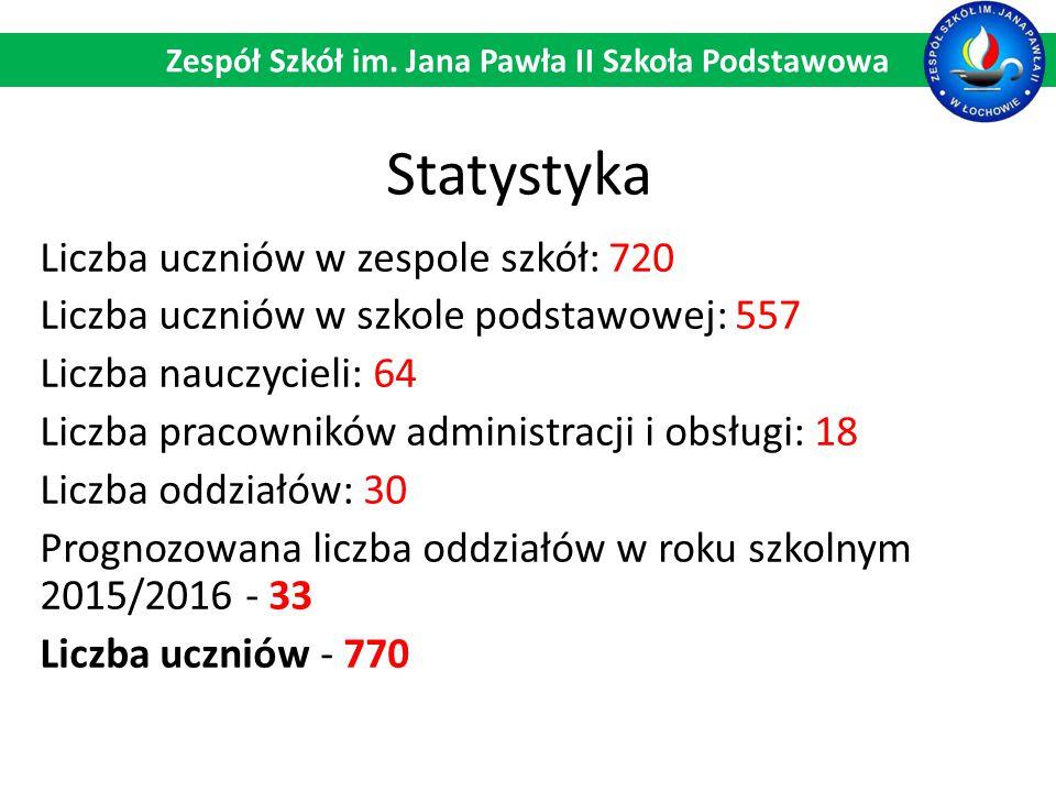 Statystyka Liczba uczniów w zespole szkół: 720 Liczba uczniów w szkole podstawowej: 557 Liczba nauczycieli: 64 Liczba pracowników administracji i obsł
