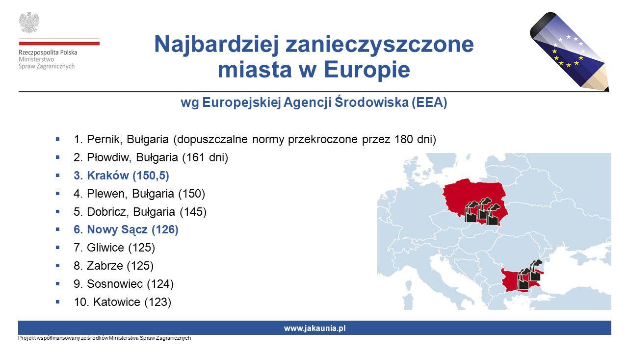 Najbardziej zanieczyszczone miasta w Europie wg Europejskiej Agencji Środowiska (EEA)  1. Pernik, Bułgaria (dopuszczalne normy przekroczone przez 180
