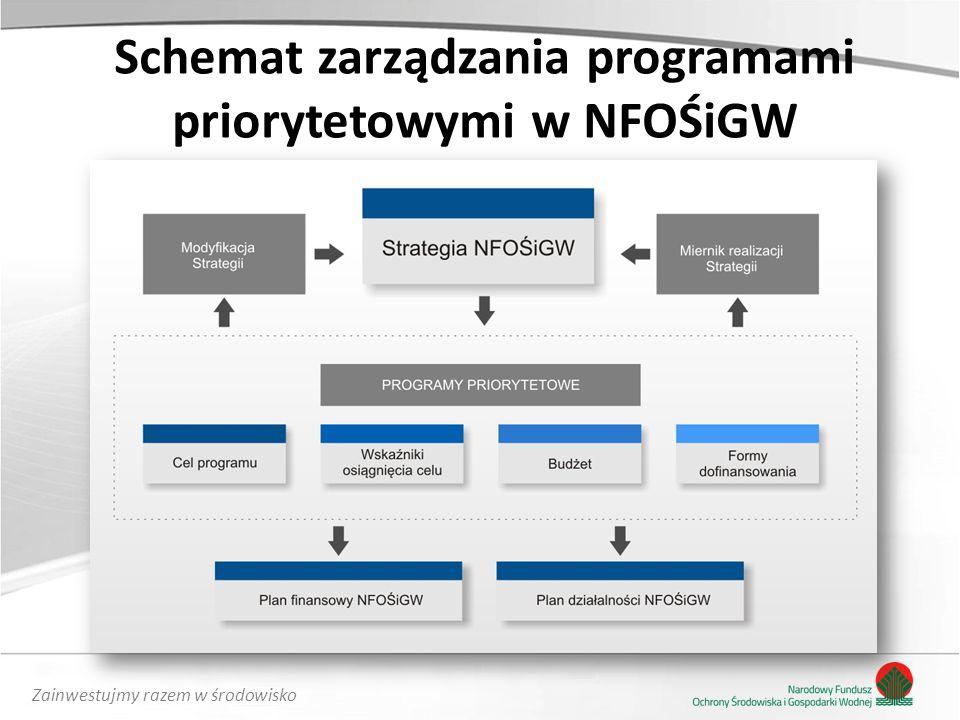 Zainwestujmy razem w środowisko Schemat zarządzania programami priorytetowymi w NFOŚiGW