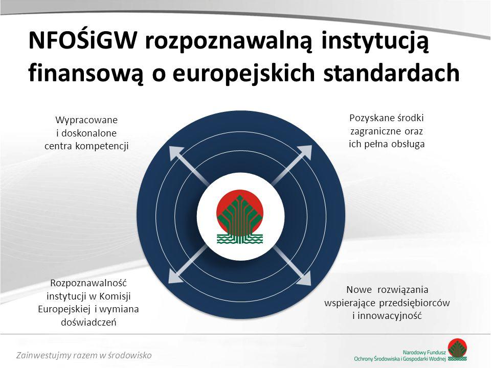 Zainwestujmy razem w środowisko NFOŚiGW rozpoznawalną instytucją finansową o europejskich standardach Pozyskane środki zagraniczne oraz ich pełna obsługa Wypracowane i doskonalone centra kompetencji Rozpoznawalność instytucji w Komisji Europejskiej i wymiana doświadczeń Nowe rozwiązania wspierające przedsiębiorców i innowacyjność