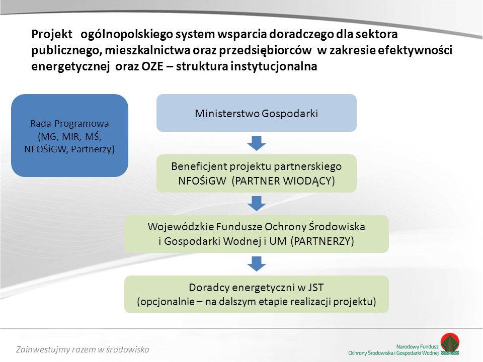Zainwestujmy razem w środowisko Projekt ogólnopolskiego system wsparcia doradczego dla sektora publicznego, mieszkalnictwa oraz przedsiębiorców w zakresie efektywności energetycznej oraz OZE – struktura instytucjonalna Ministerstwo Gospodarki Beneficjent projektu partnerskiego NFOŚiGW (PARTNER WIODĄCY) Wojewódzkie Fundusze Ochrony Środowiska i Gospodarki Wodnej i UM (PARTNERZY) Doradcy energetyczni w JST (opcjonalnie – na dalszym etapie realizacji projektu) Rada Programowa (MG, MIR, MŚ, NFOŚiGW, Partnerzy)