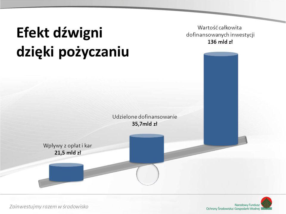 Zainwestujmy razem w środowisko Programy priorytetowe NFOŚiGW: Prosument i Bocian