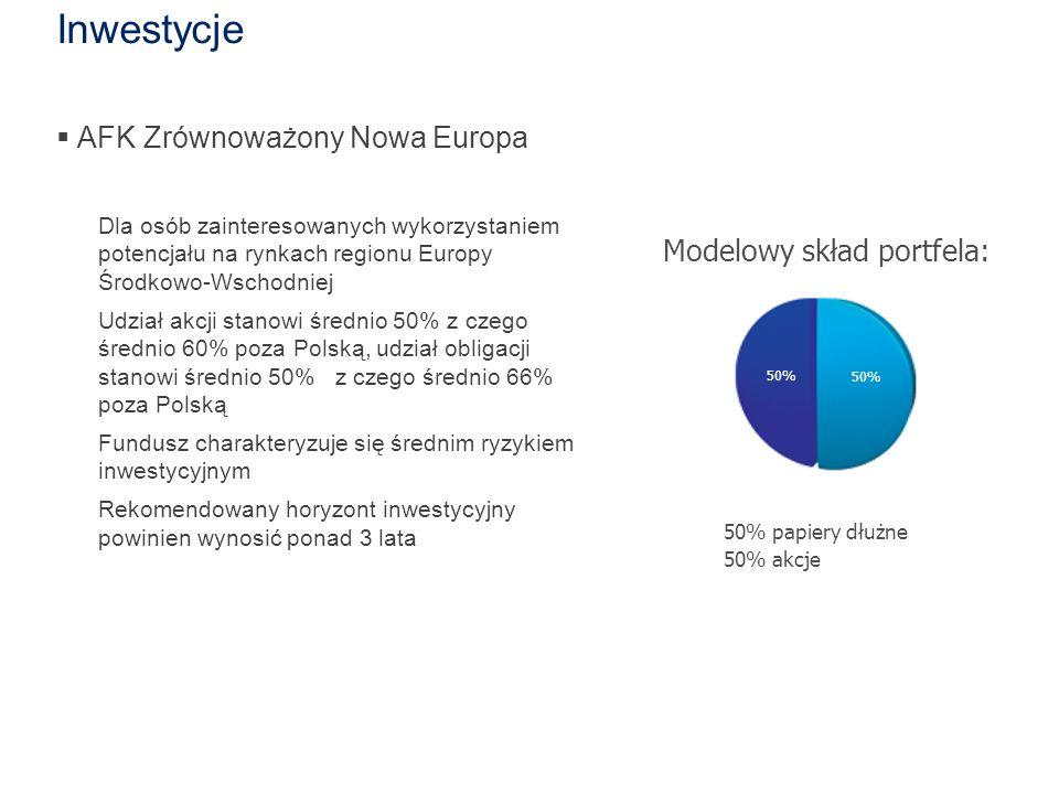 Inwestycje  AFK Zrównoważony Nowa Europa Dla osób zainteresowanych wykorzystaniem potencjału na rynkach regionu Europy Środkowo-Wschodniej Udział akcji stanowi średnio 50% z czego średnio 60% poza Polską, udział obligacji stanowi średnio 50% z czego średnio 66% poza Polską Fundusz charakteryzuje się średnim ryzykiem inwestycyjnym Rekomendowany horyzont inwestycyjny powinien wynosić ponad 3 lata 50% Modelowy skład portfela: 50% 50% papiery dłużne 50% akcje