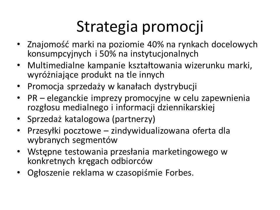 Strategia promocji Znajomość marki na poziomie 40% na rynkach docelowych konsumpcyjnych i 50% na instytucjonalnych Multimedialne kampanie kształtowani